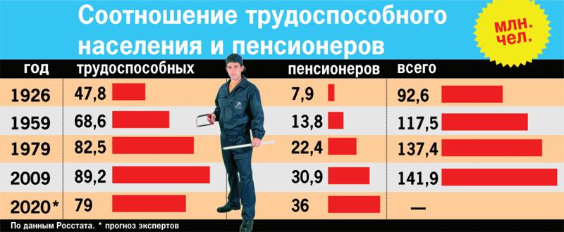 График выплаты военной пенсии в москве