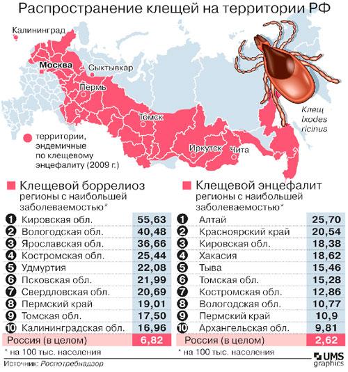Клещевые заболевания на территории России