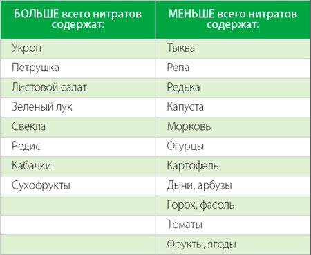 Калужская область: есть ли нитраты в овощах?
