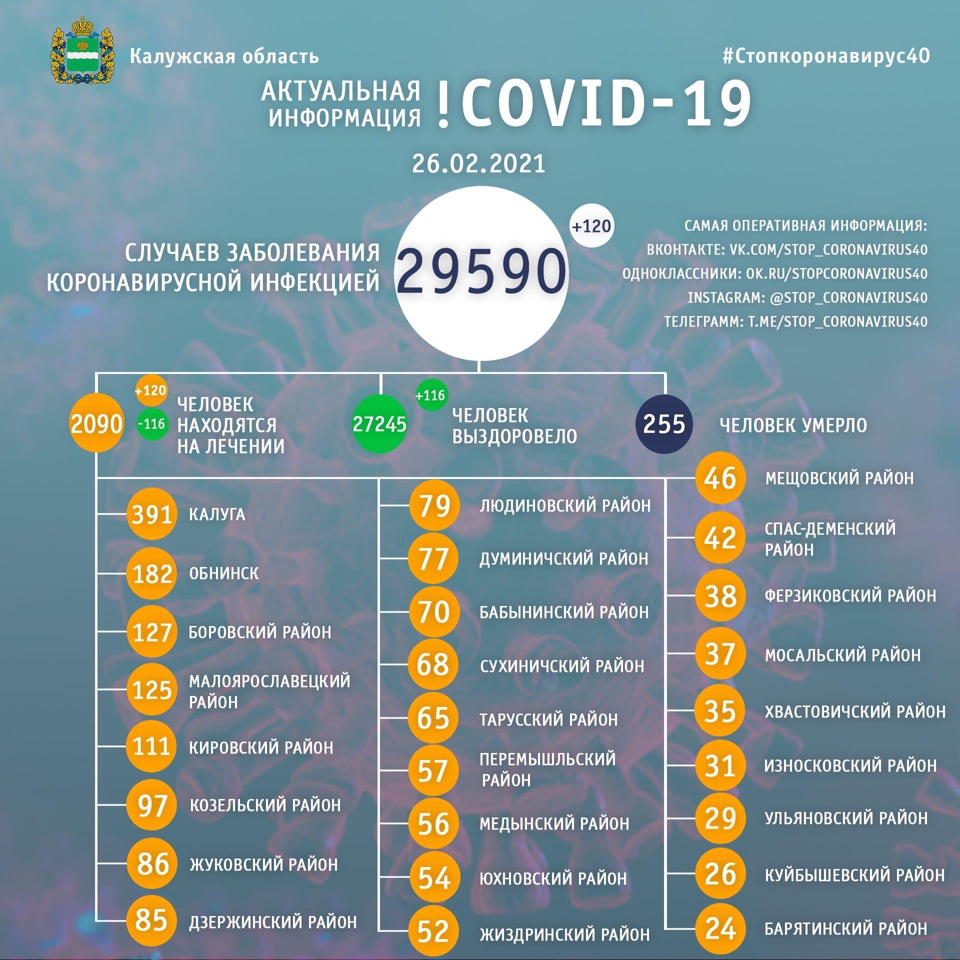 Официальная статистика по коронавирусу в Калужской области 26 февраля 2021 года.