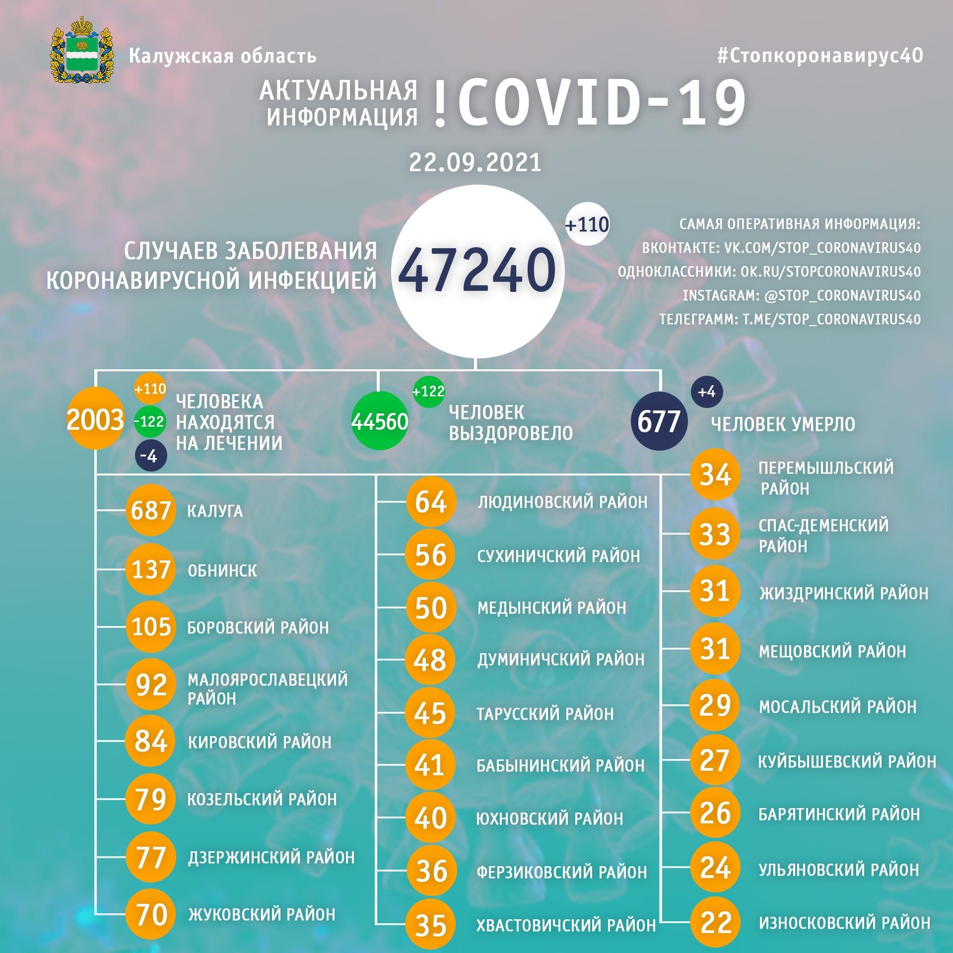 Официальная статистика по коронавирусу в Калужской области на 22 сентября 2021 года.