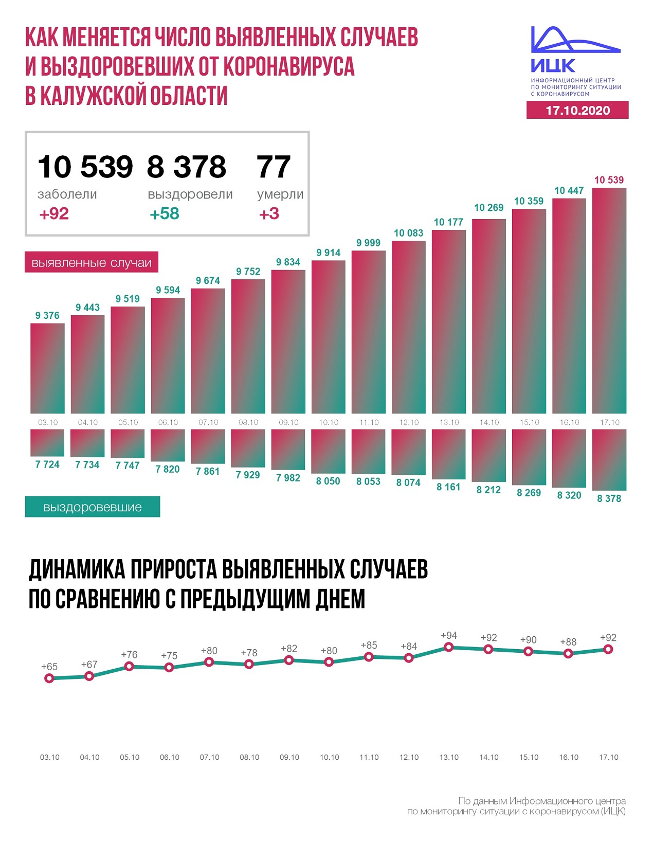 Официальные данные федерального оперативного штаба по коронавирусу в Калужской области на 17 октября 2020 года.