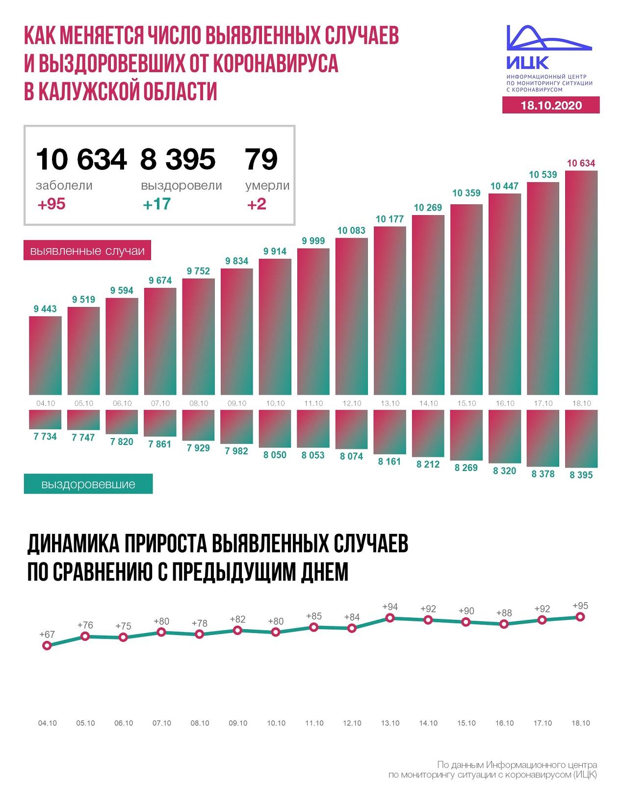 Официальные данные федерального оперативного штаба по коронавирусу в Калужской области на 18 октября 2020 года.