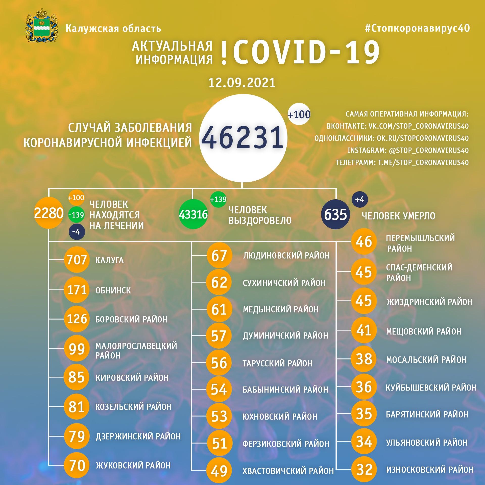 Официальная статистика по коронавирусу в Калужской области на 12 сентября 2021 года.