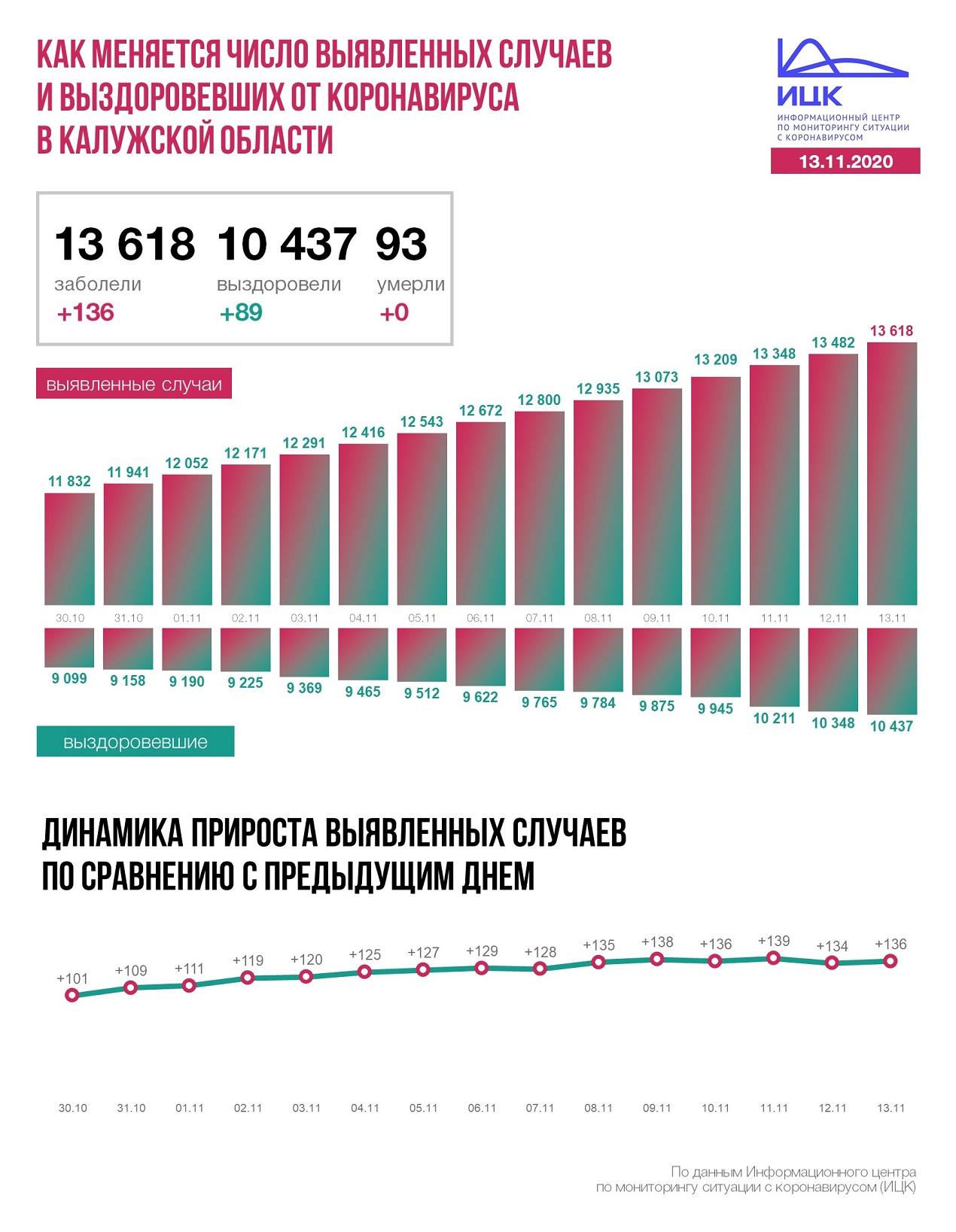 Официальные данные по коронавирусу в Калужской области на 13 ноября 2020 года.