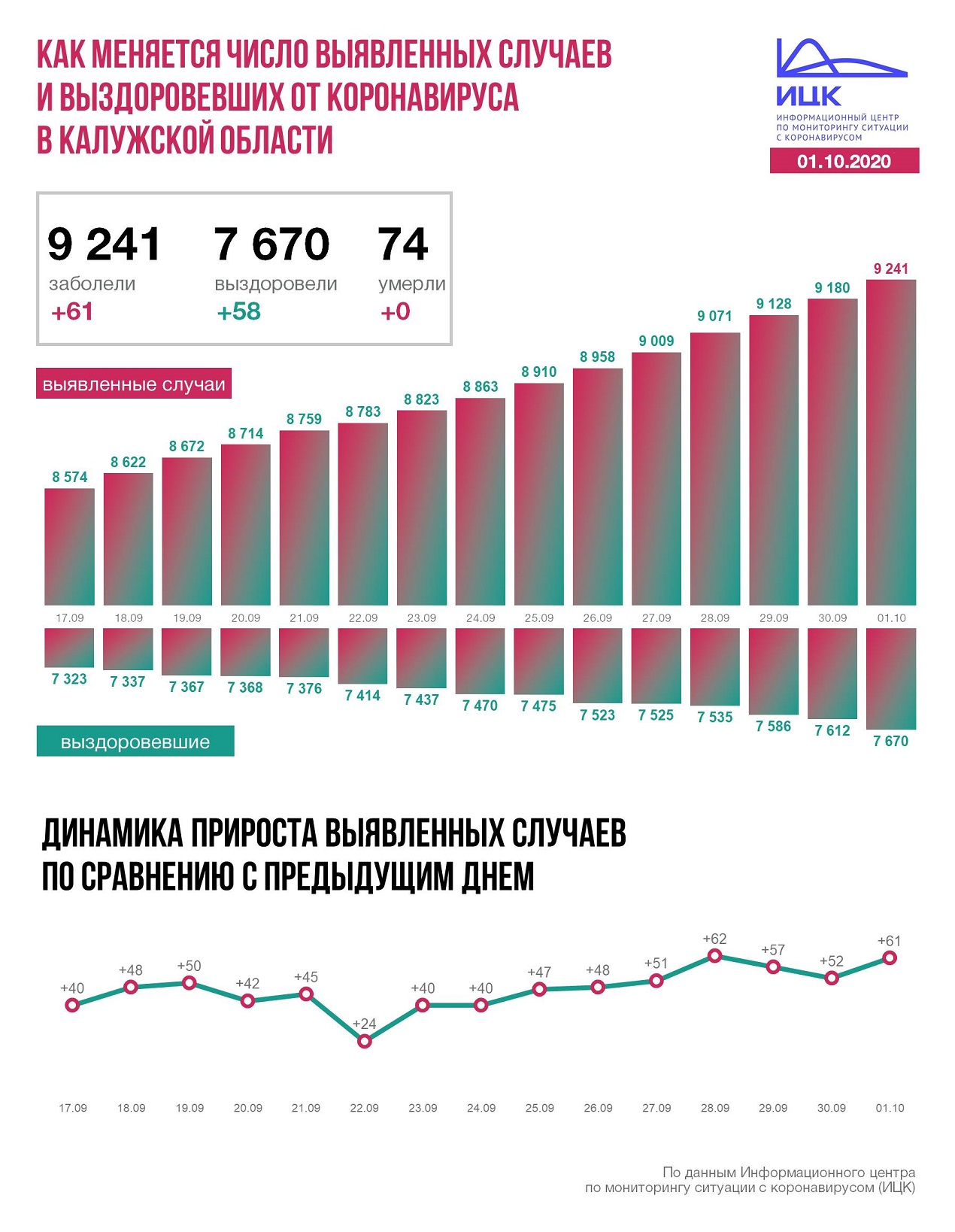 Калуга Калужская область коронавирус статистика 1 октября 2020 года