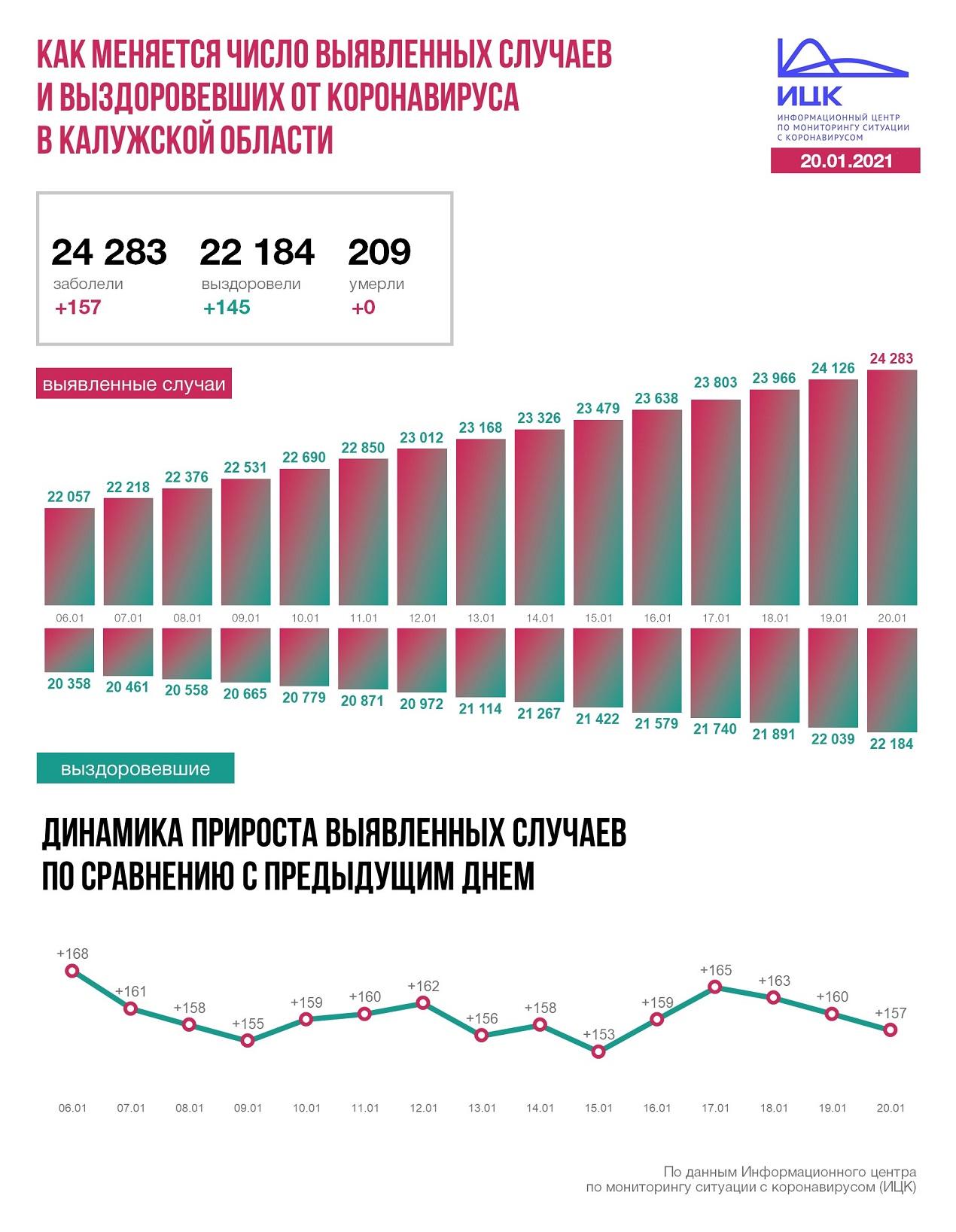 Официальные данные по коронавирусу в Калужской области на 20 января 2021 года.