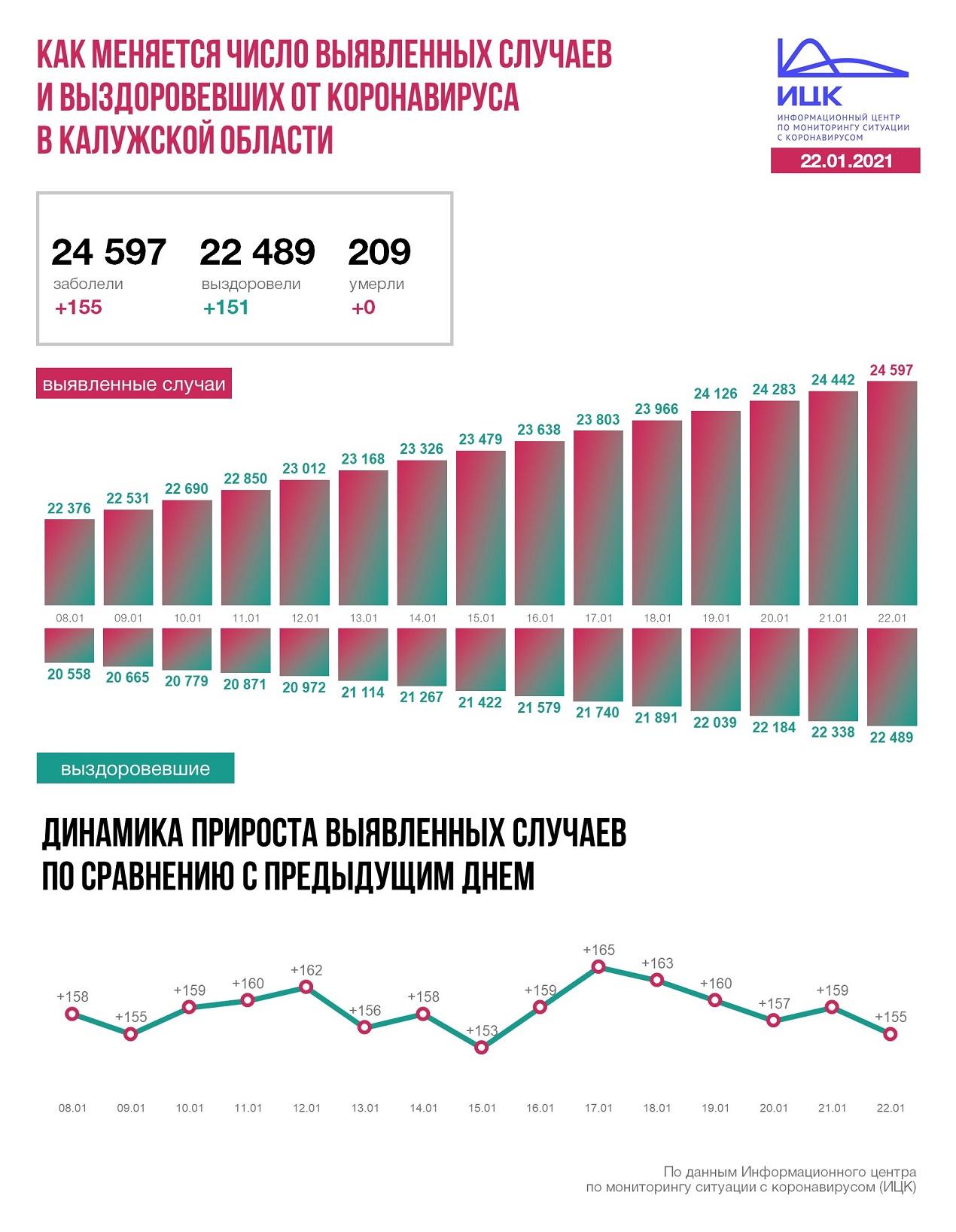 Официальные данные по коронавирусу в Калужской области на 22 января 2021 года.