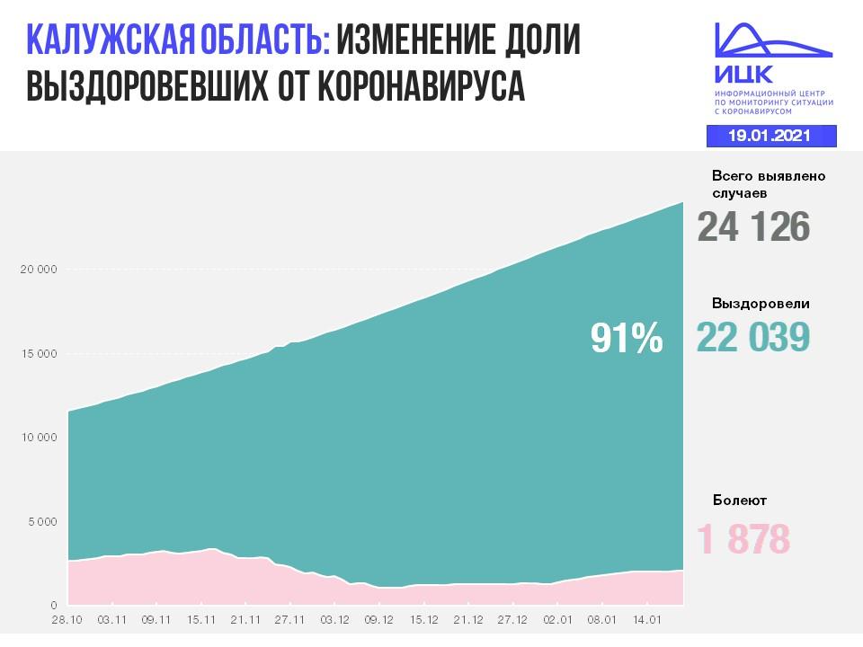 Официальные данные по коронавирусу в Калужской области на 19 января 2021 года.