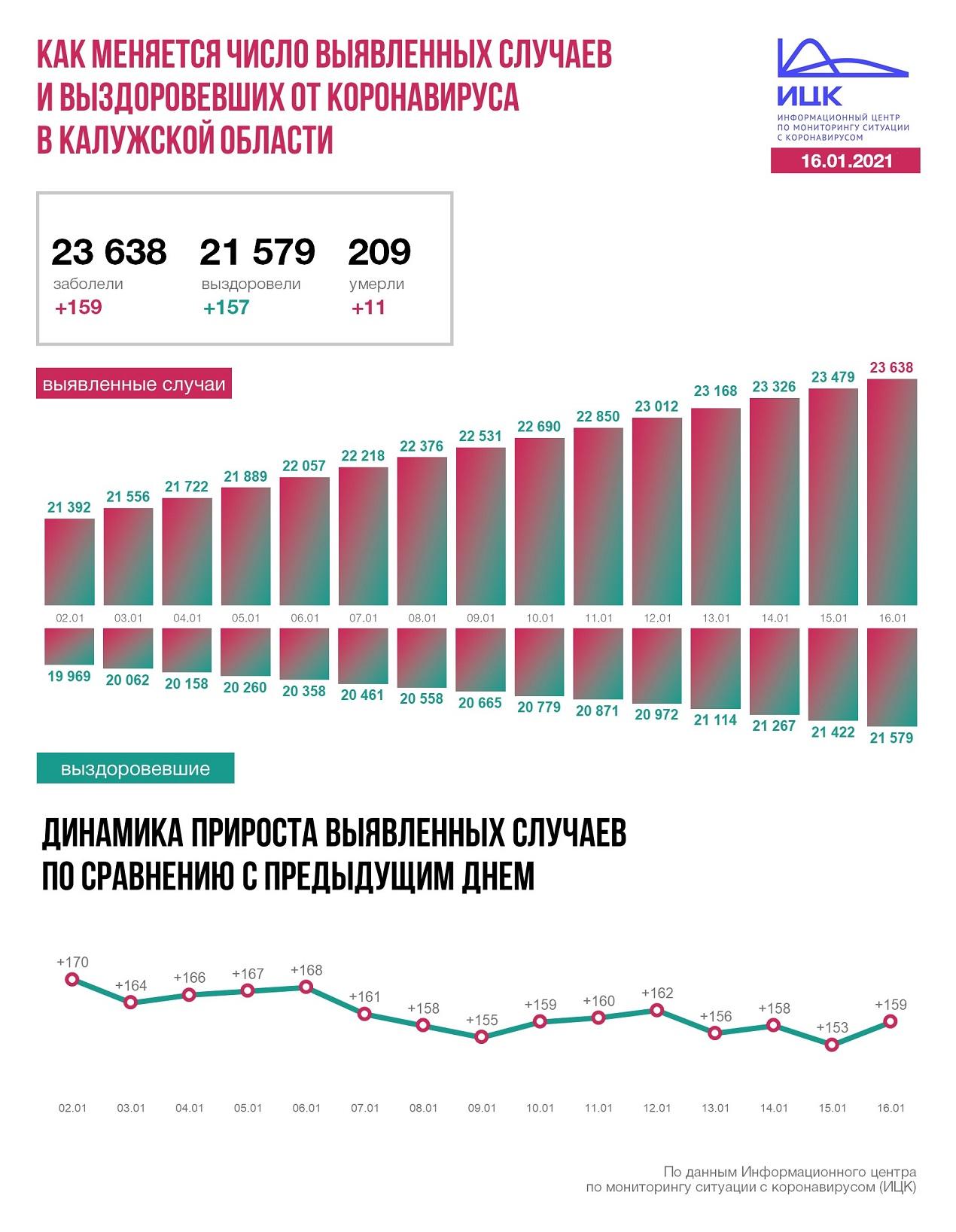 Официальные данные по коронавирусу в Калужской области на 16 января 2021 года.