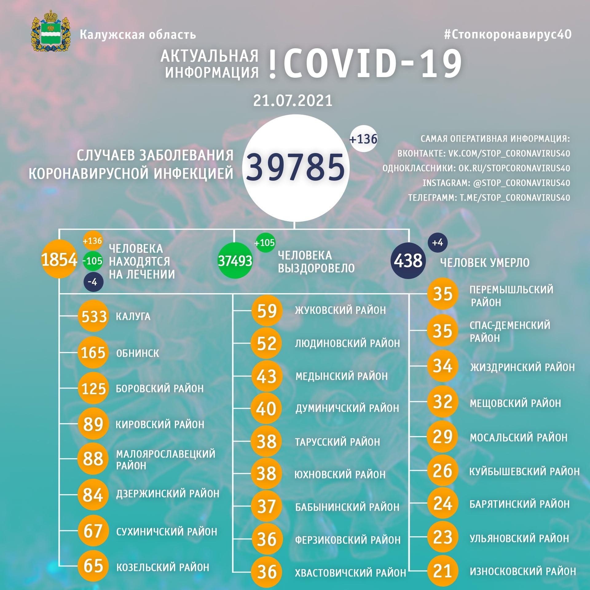 Официальная статистика по коронавирусу в Калужской области на 21 июля 2021 года.