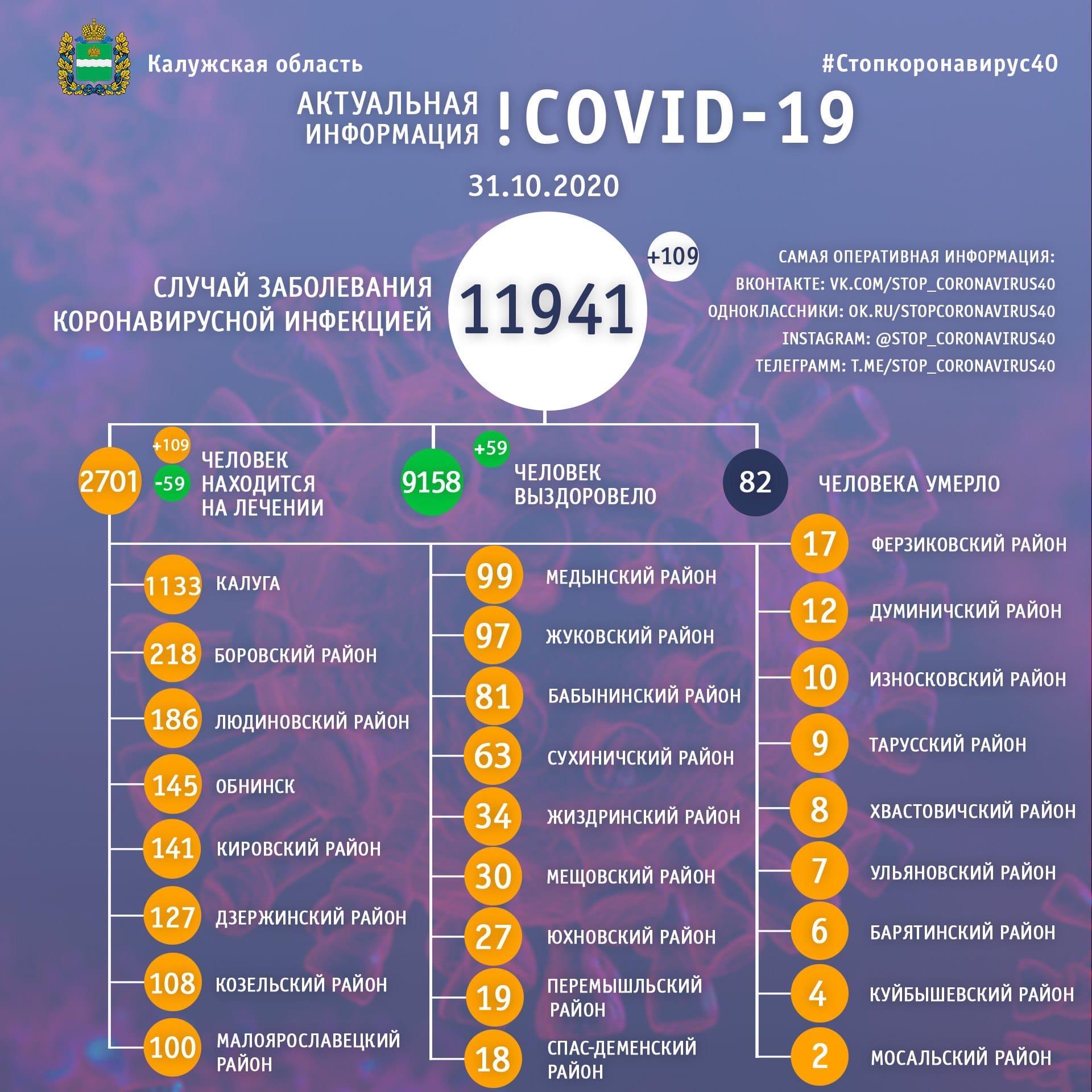 Официальные данные по коронавирусу в Калужской области на 31 октября 2020 года.