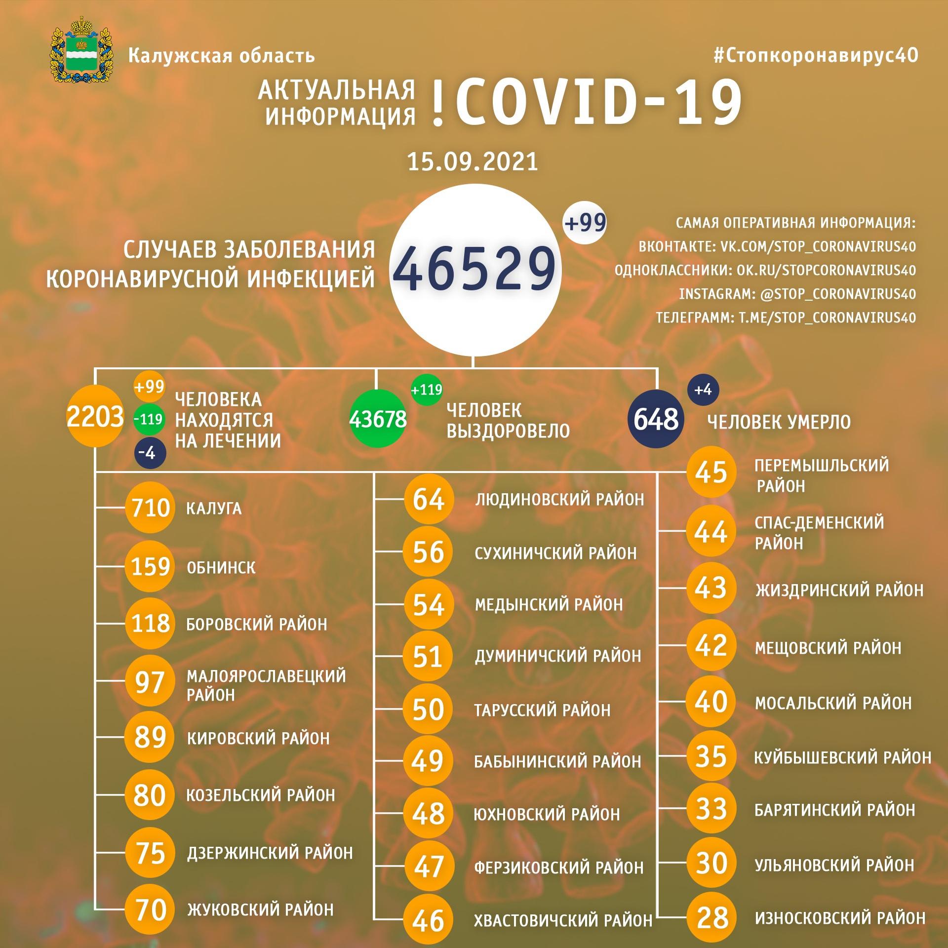 Официальная статистика по коронавирусу в Калужской области на 15 сентября 2021 года.