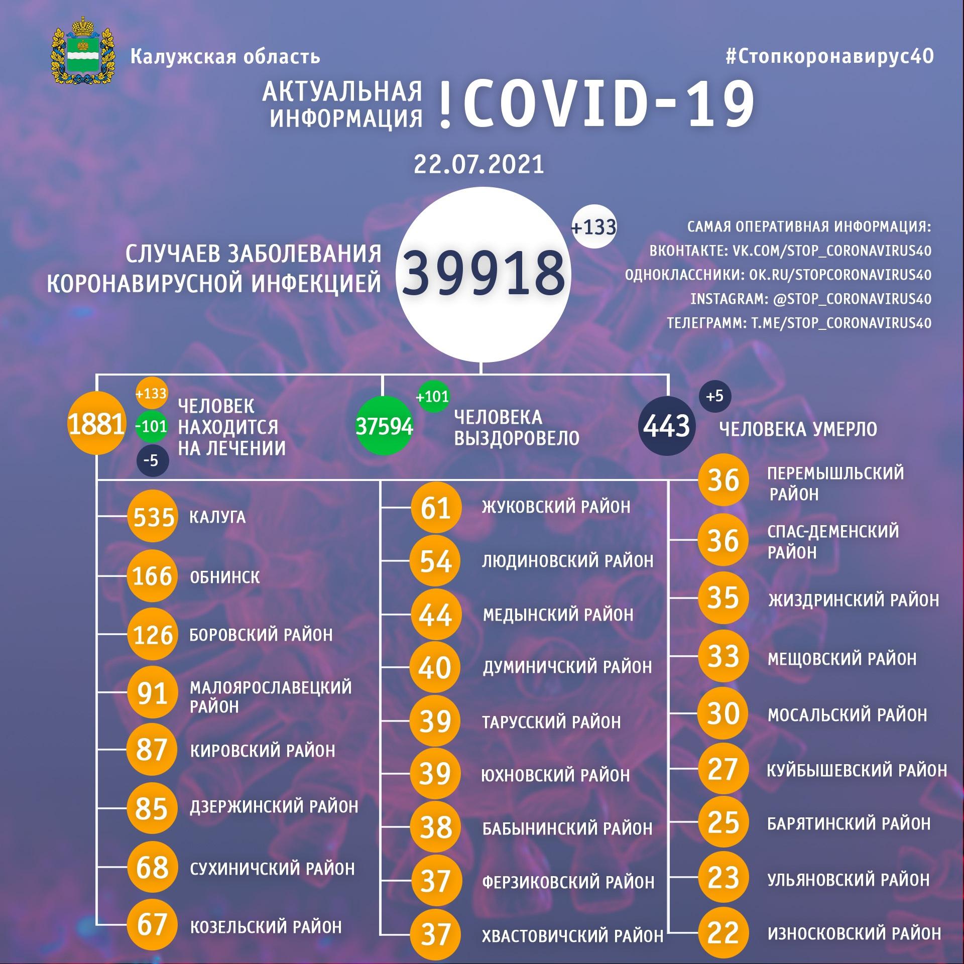 Официальная статистика по коронавирусу в Калужской области на 22 июля 2021 года.