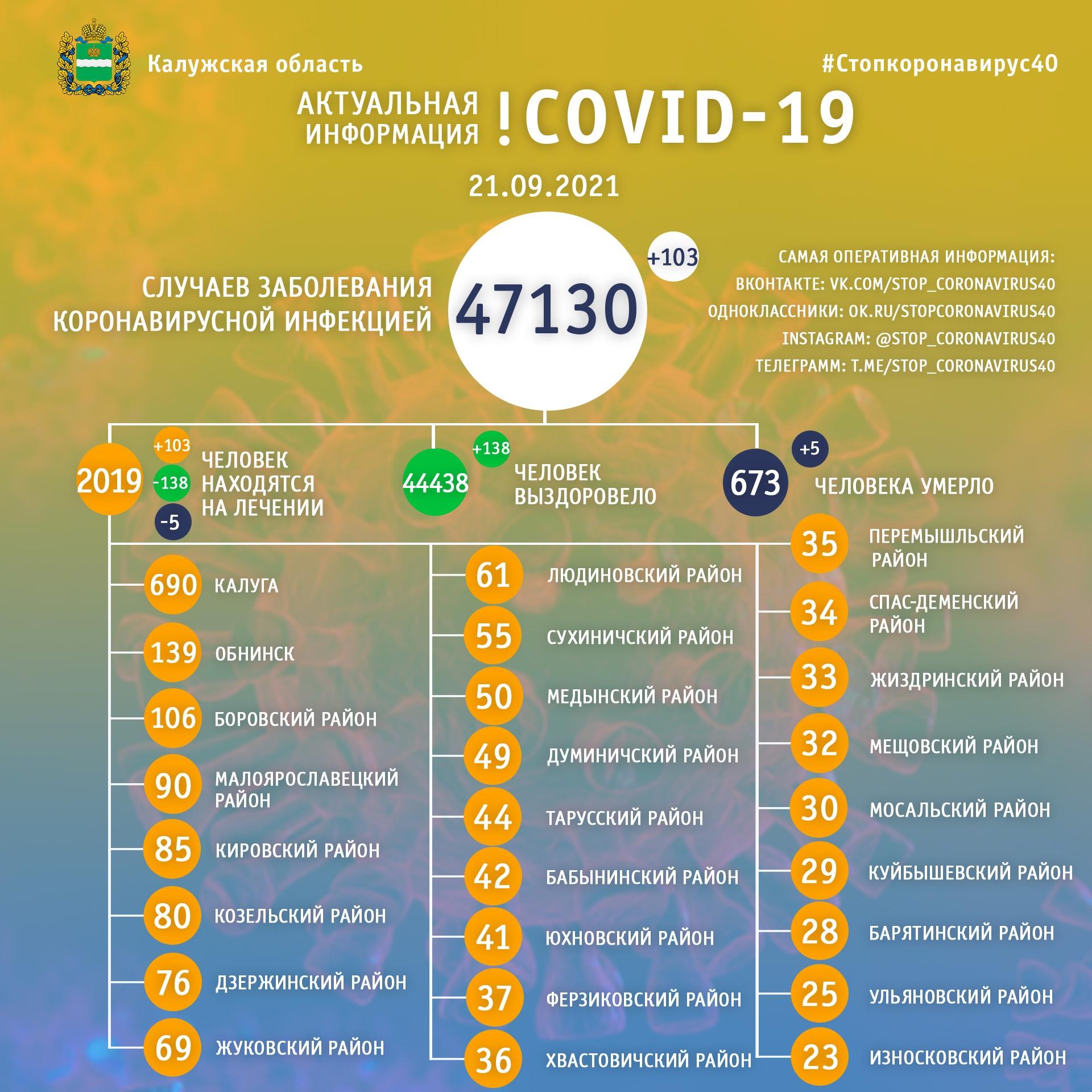 Официальная статистика по коронавирусу в Калужской области на 21 сентября 2021 года.
