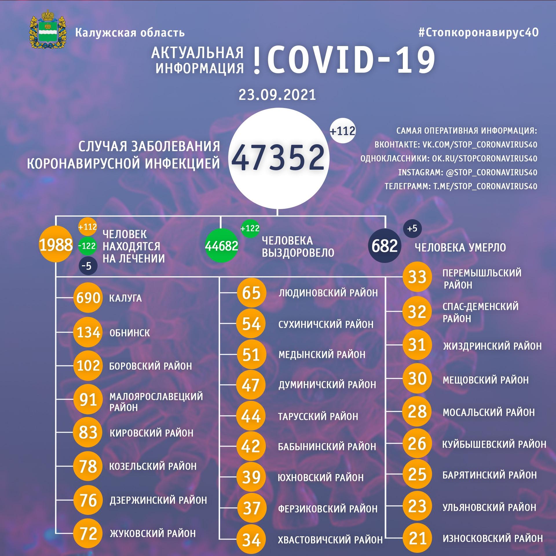 Официальная статистика по коронавирусу в Калужской области на 23 сентября 2021 года.