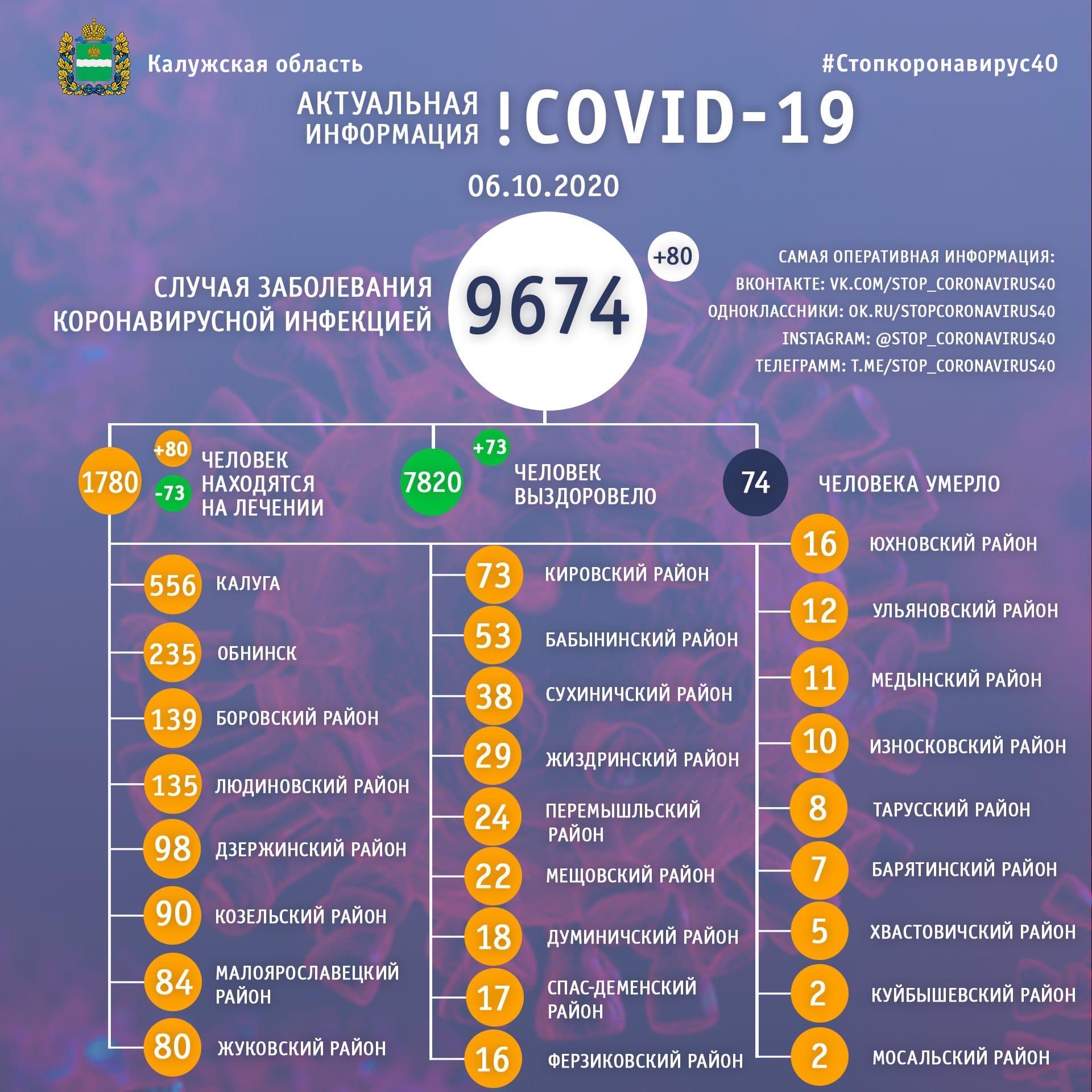 Официальная статистика по коронавирусу в Калужской области на 6 октября 2020 года.