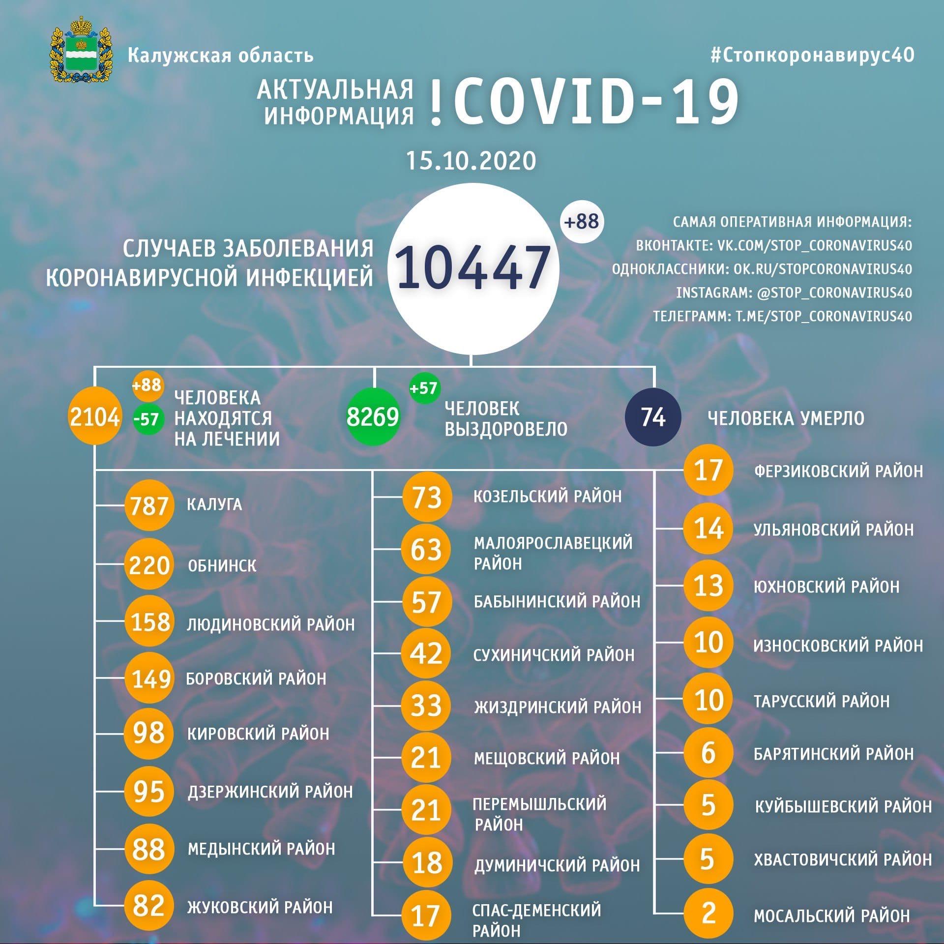 Официальная статистика по коронавирусу в Калужской области на 15 октября 2020 года.