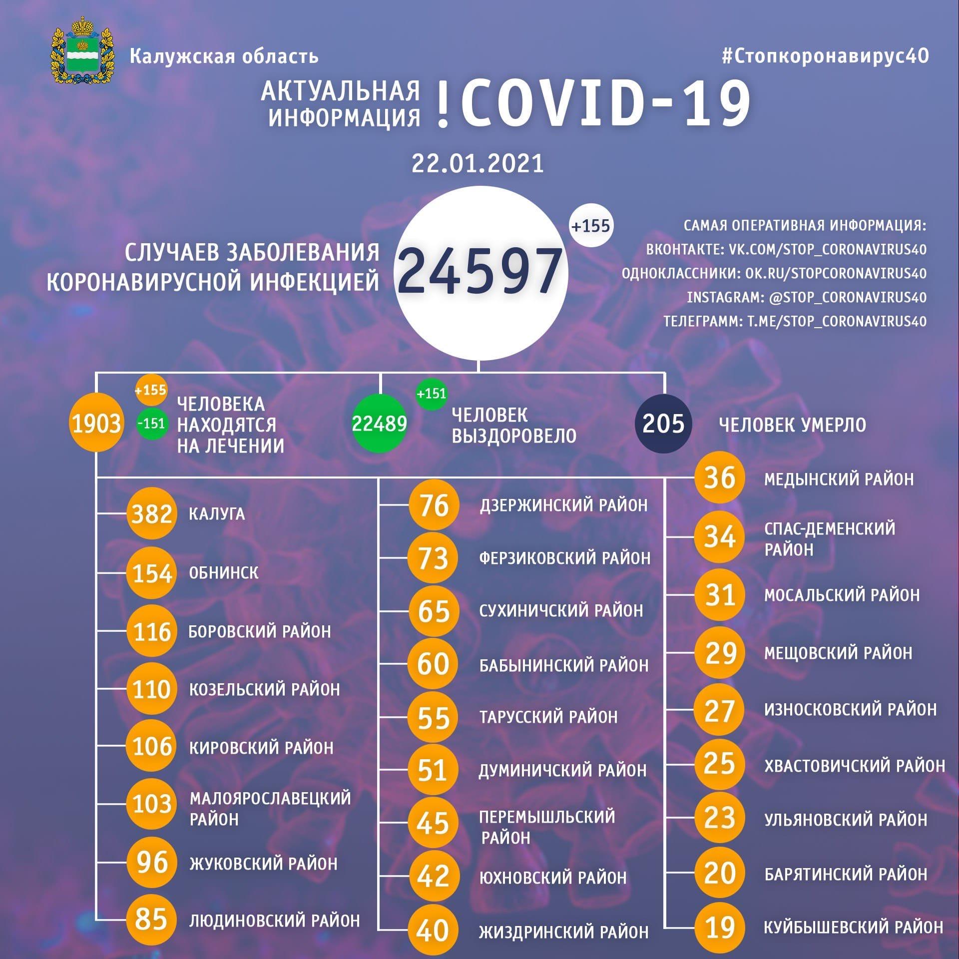 Официальная статистика по коронавирусу в Калужской области на 22 января 2021 года.