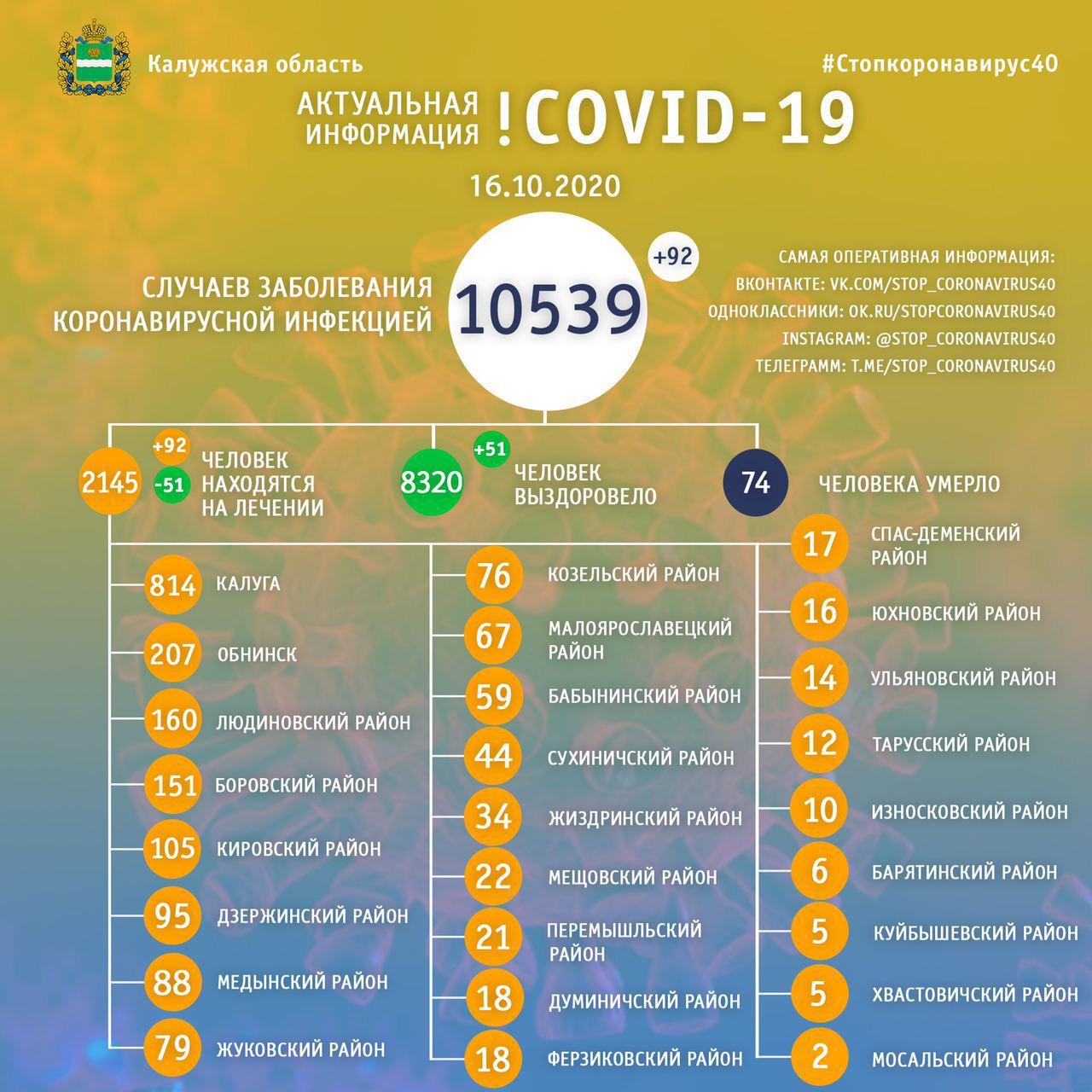 Официальная статистика по коронавирусу в Калужской области на 16 октября 2020 года.