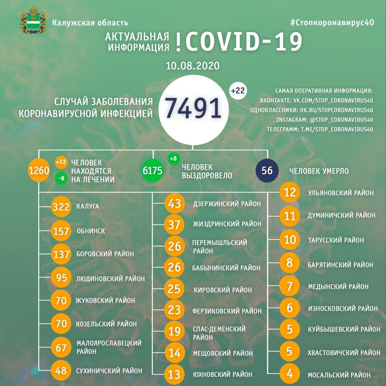 Коронавирус в Калужской области официальные данные на 10 августа 2020 года