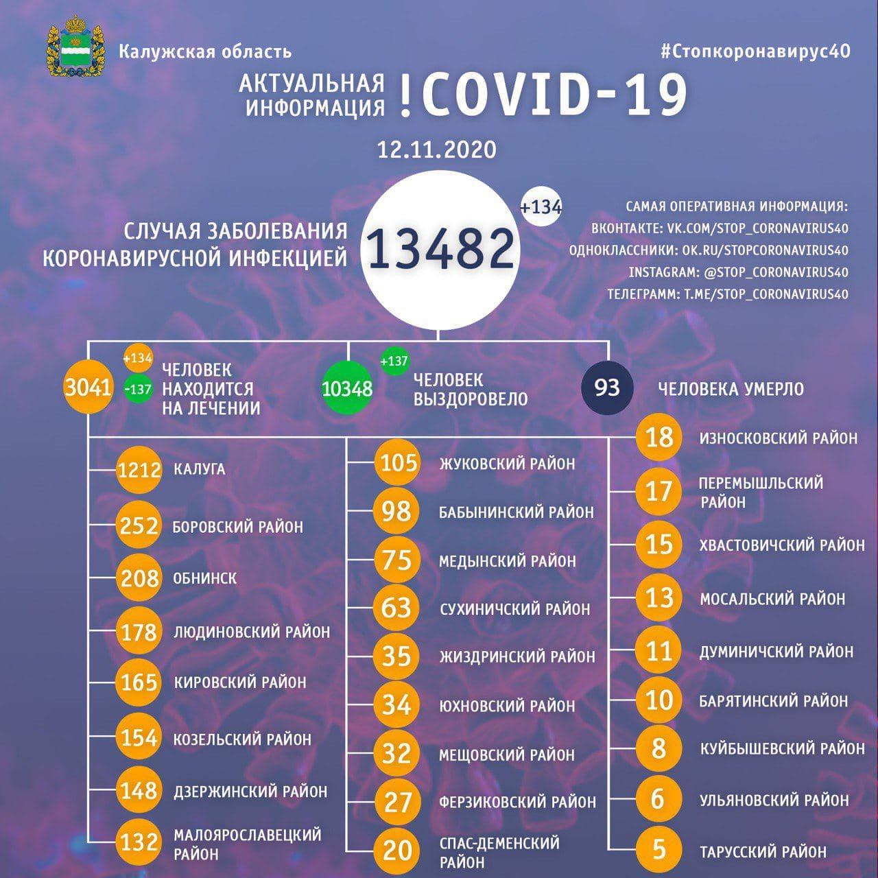 Официальная статистика по коронавирусу в Калужской области на 12 ноября 2020 года.