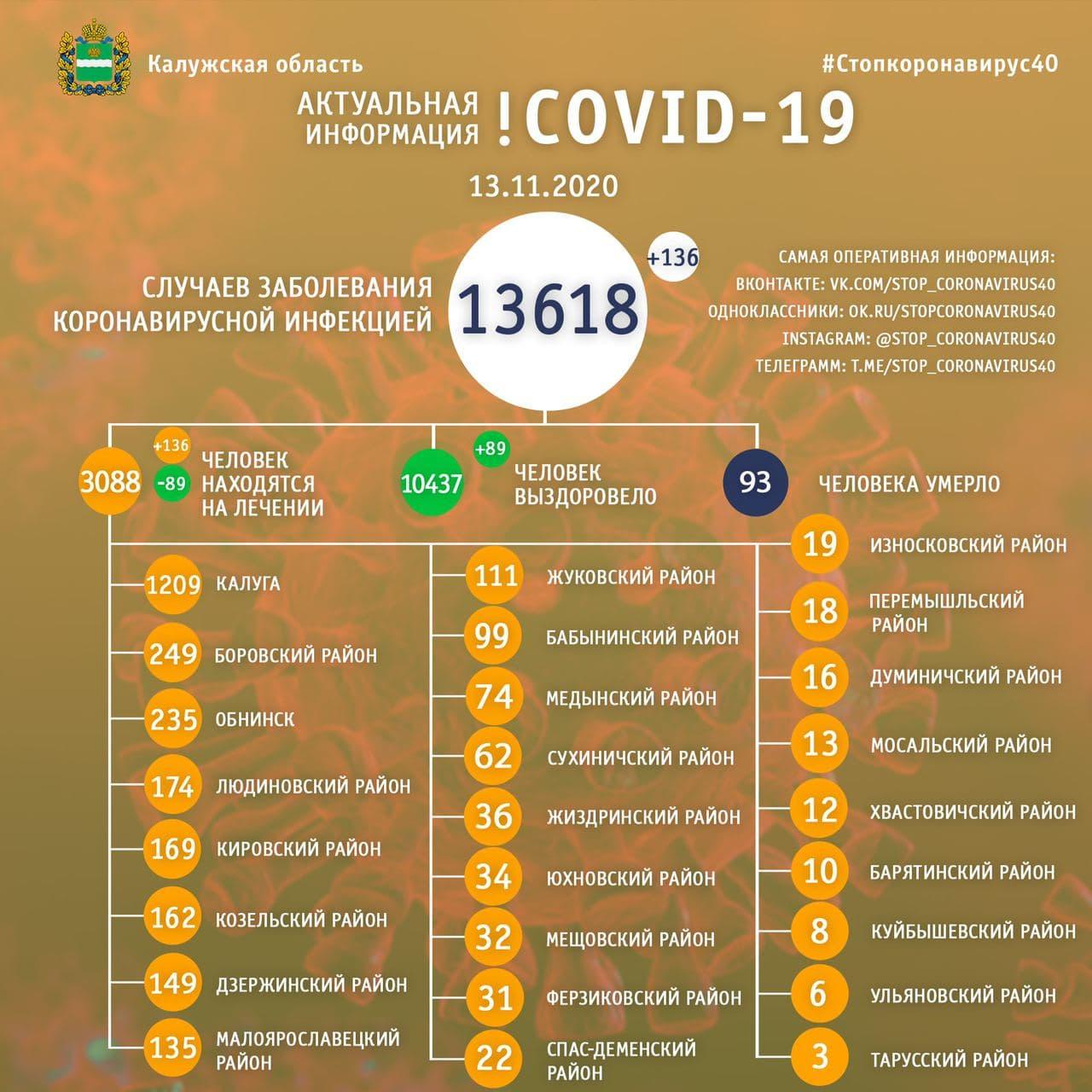 Официальная статистика по коронавирусу в Калужской области на 13 ноября 2020 года.