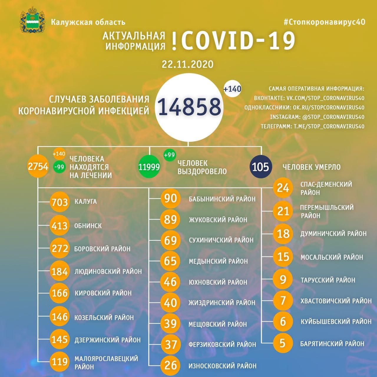 Официальная статистика по коронавирусу в Калужской области на 22 ноября 2020 года.