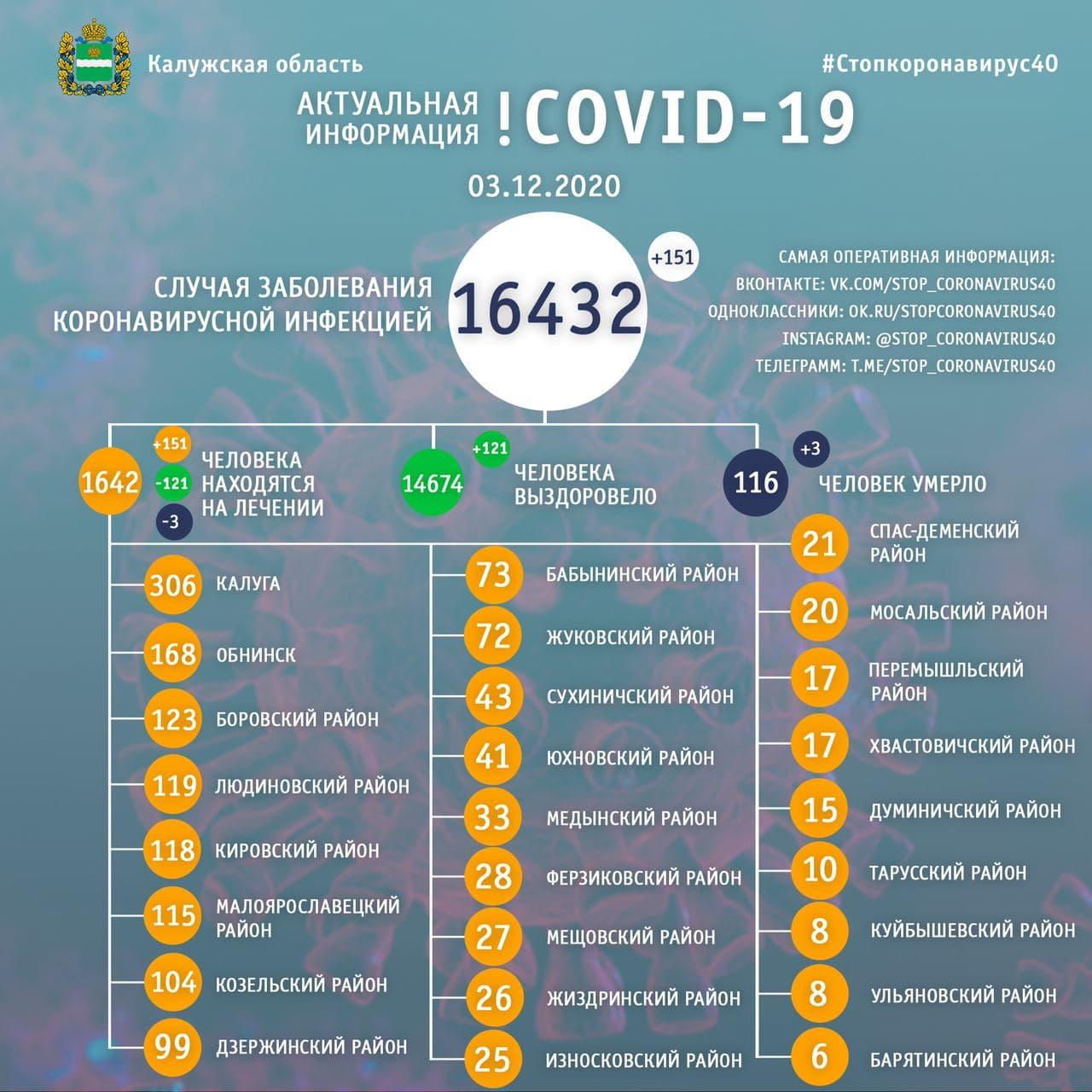 Официальная статистика по коронавирусу в Калужской области на 3 декабря 2020 года.