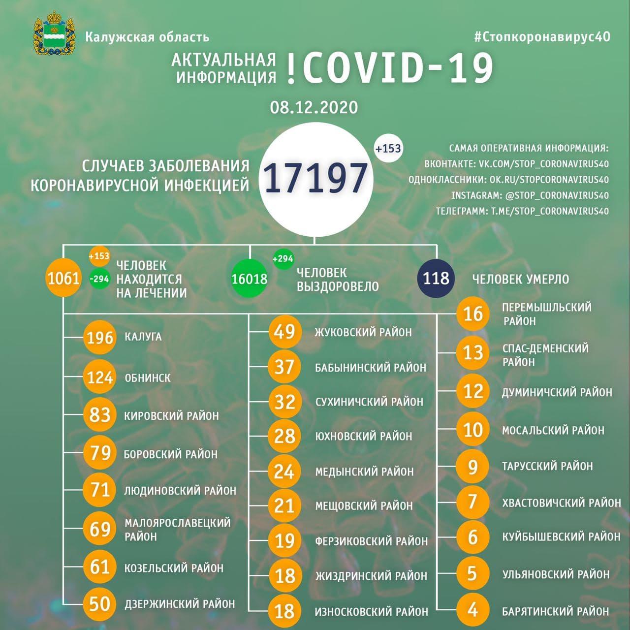 Официальная статистика по коронавирусу в Калужской области на 8 декабря 2020 года.