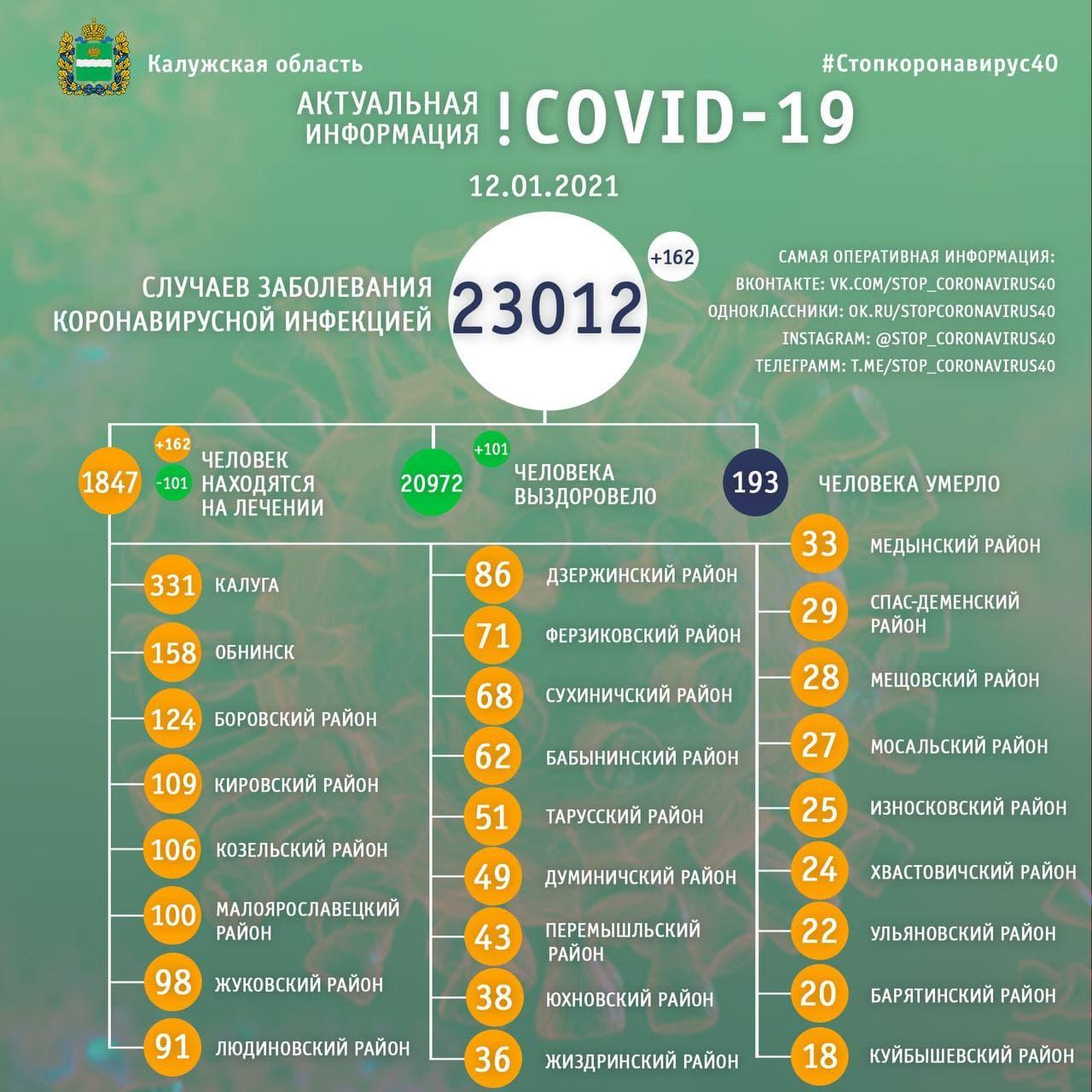 Официальная статистика по коронавирусу в Калужской области на 12 января 2021 года.