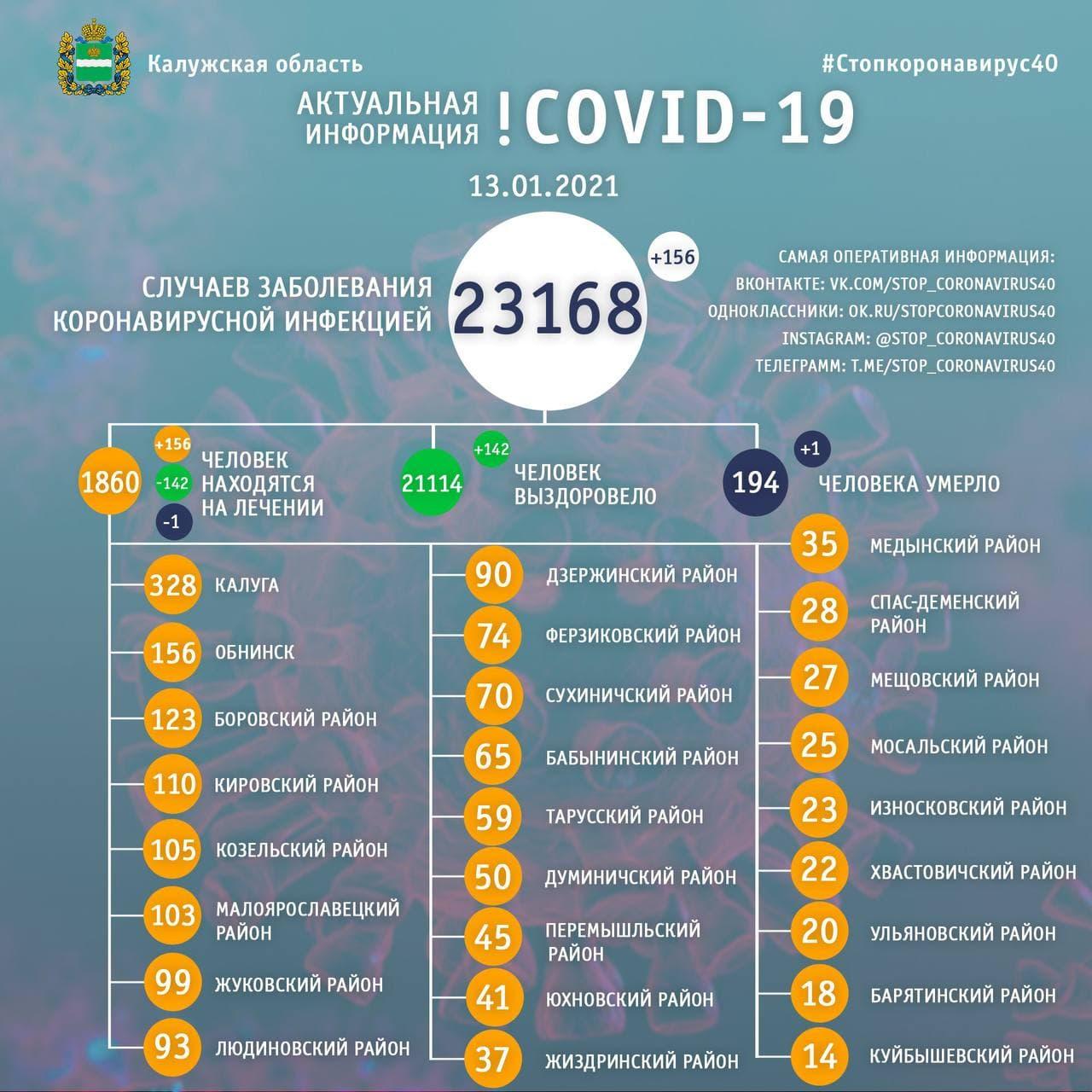 Официальная статистика по коронавирусу в Калужской области на 13 января 2021 года.