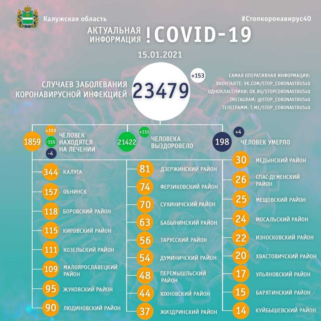 Официальная статистика по коронавирусу в Калужской области на 15 января 2021 года.