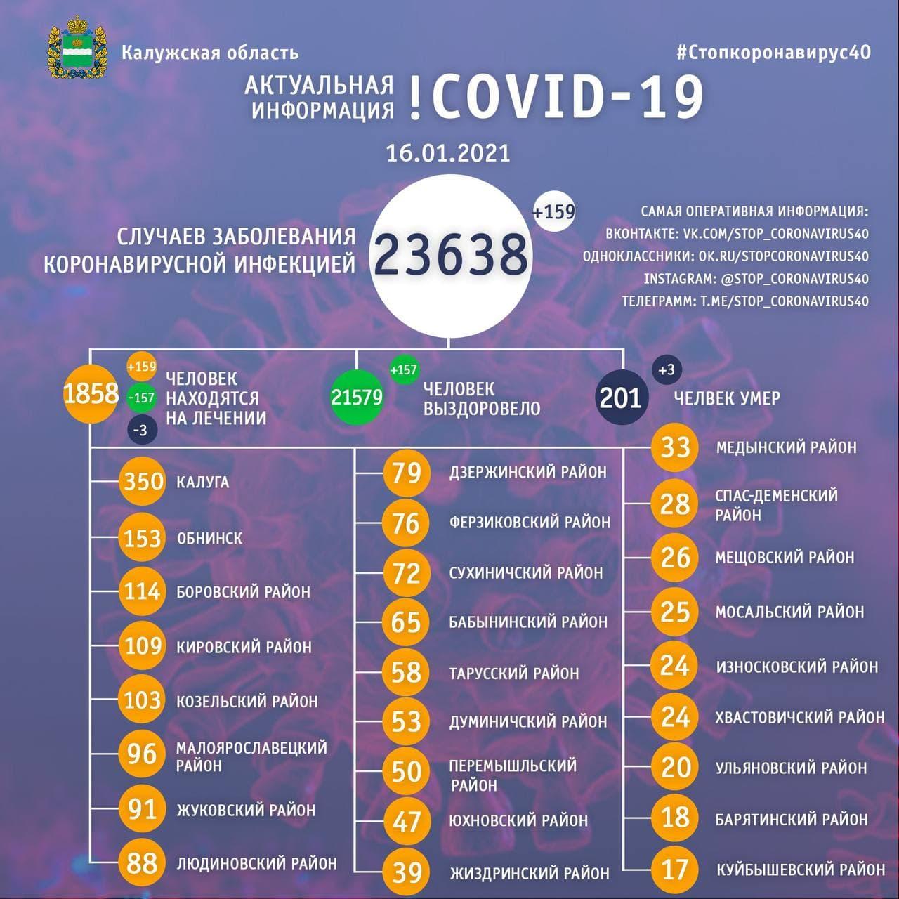 Официальная статистика по коронавирусу в Калужской области на 16 января 2021 года.