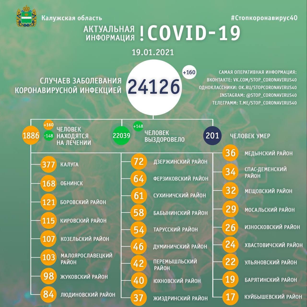 Официальная статистика по коронавирусу в Калужской области на 19 января 2021 года.
