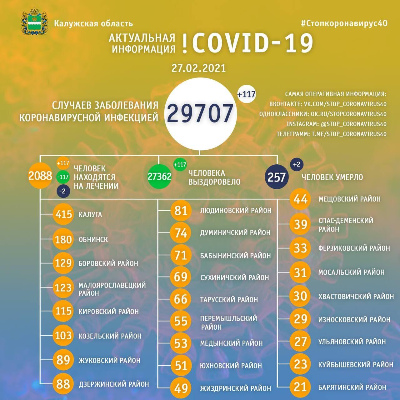Официальная статистика по коронавирусу в Калужской области 27 февраля 2021 года.