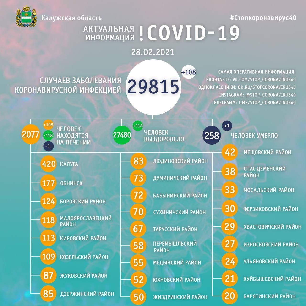 Официальная статистика по коронавирусу в Калужской области 28 февраля 2021 года.