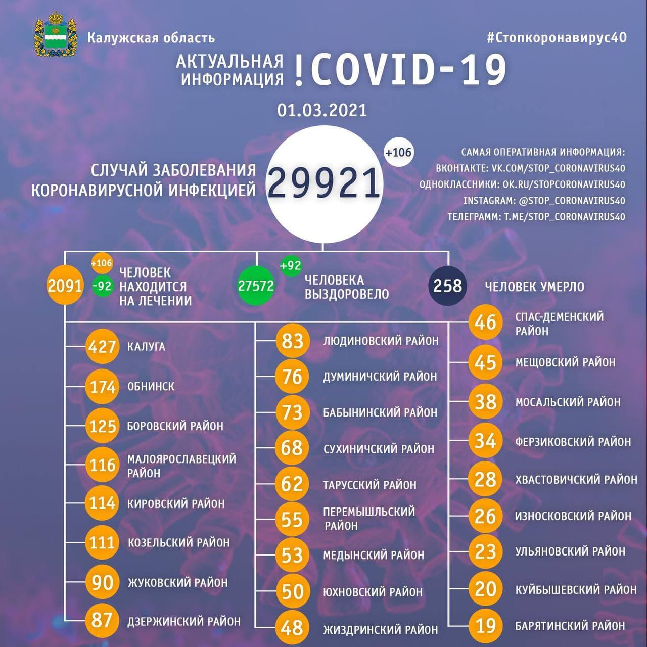 Официальная статистика по коронавирусу в Калужской области 1 марта 2021 года.