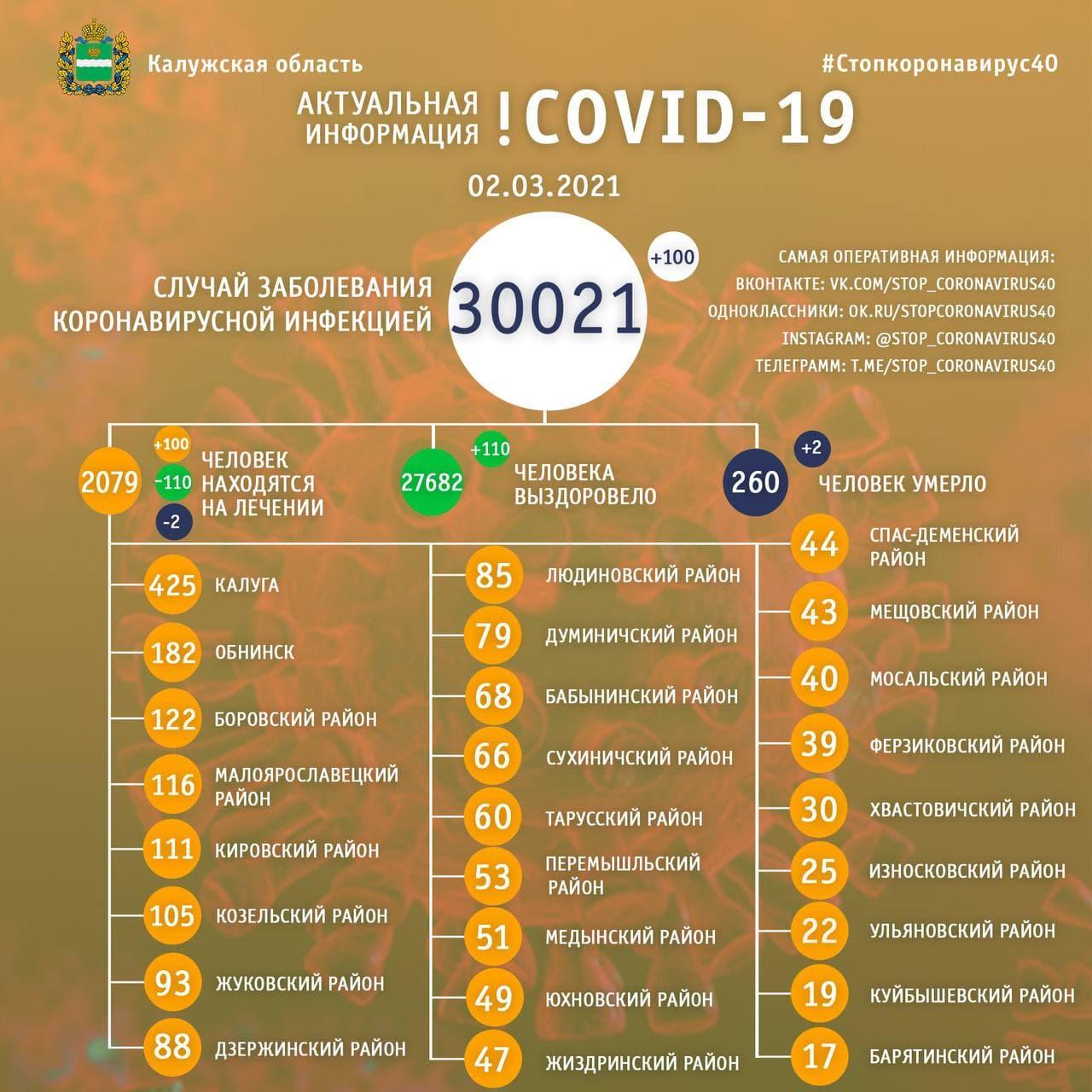 Официальная статистика по коронавирусу в Калужской области 2 марта 2021 года.