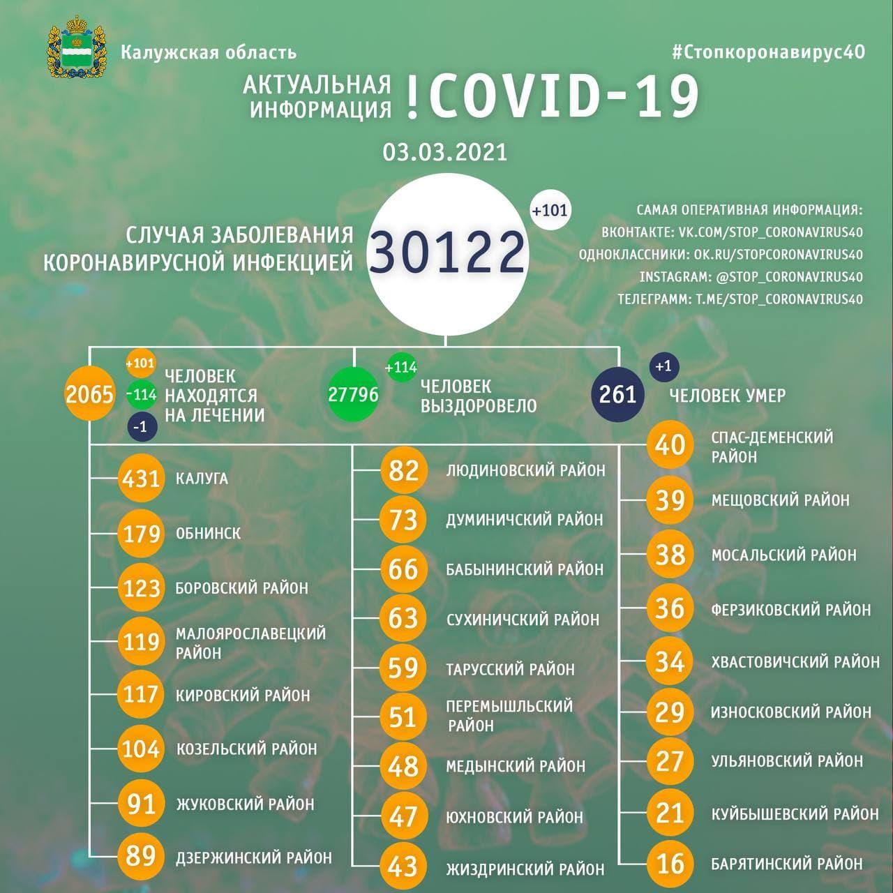 Официальная статистика по коронавирусу в Калужской области 3 марта 2021 года.