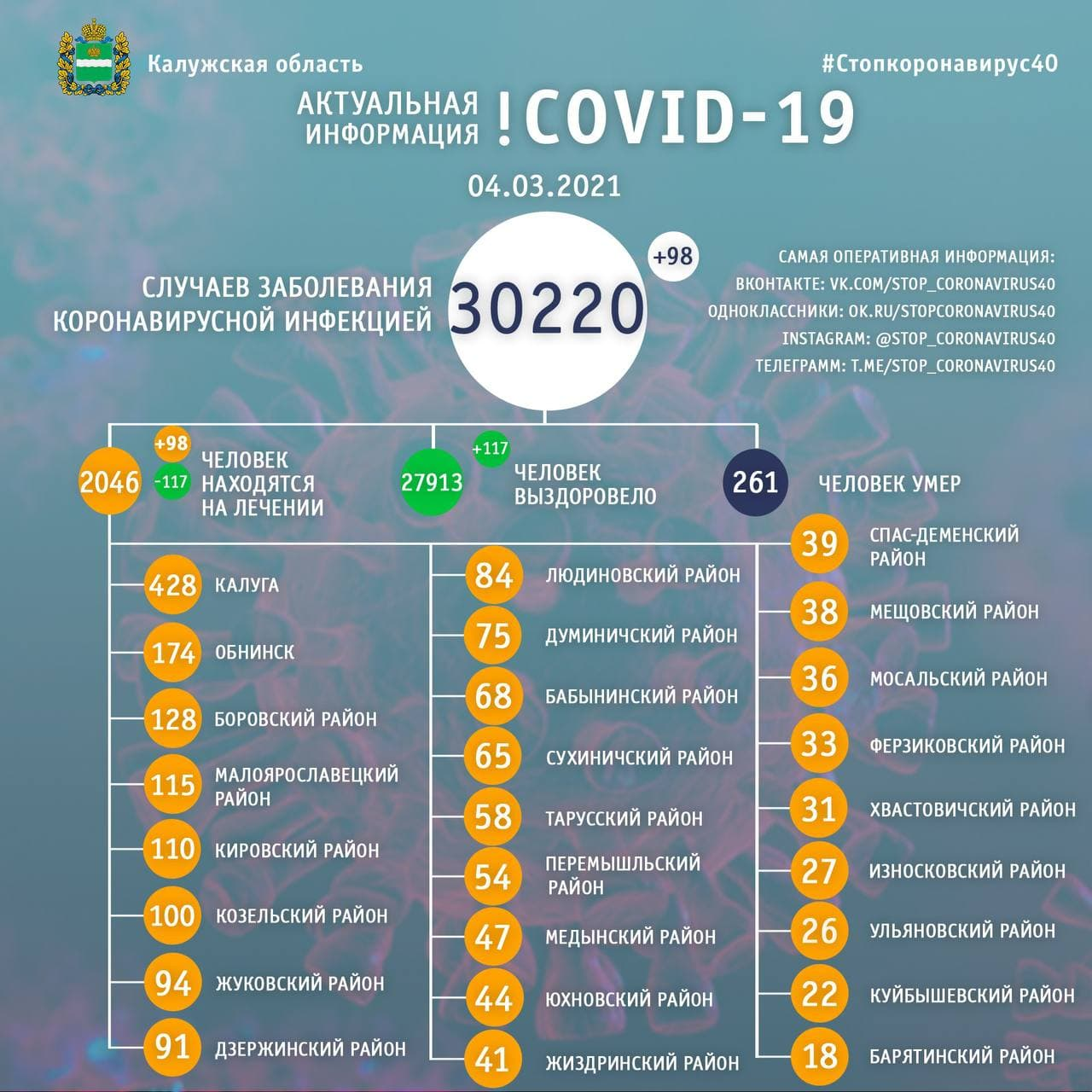 Официальная статистика по коронавирусу в Калужской области 4 марта 2021 года.