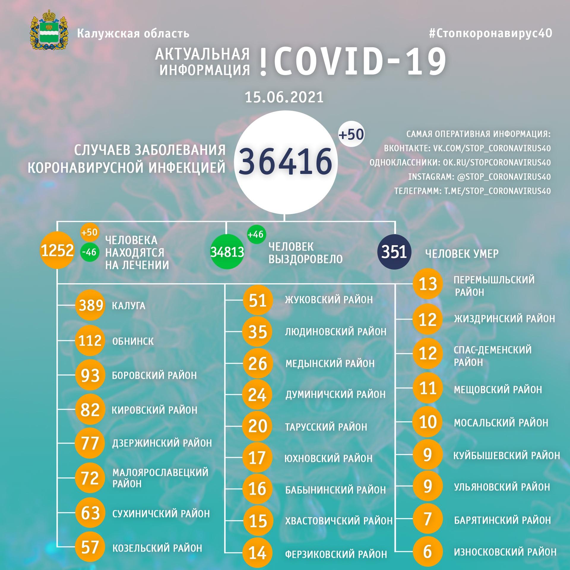 Официальная статистика по коронавирусу в Калужской области на 15 июня 2021 года.