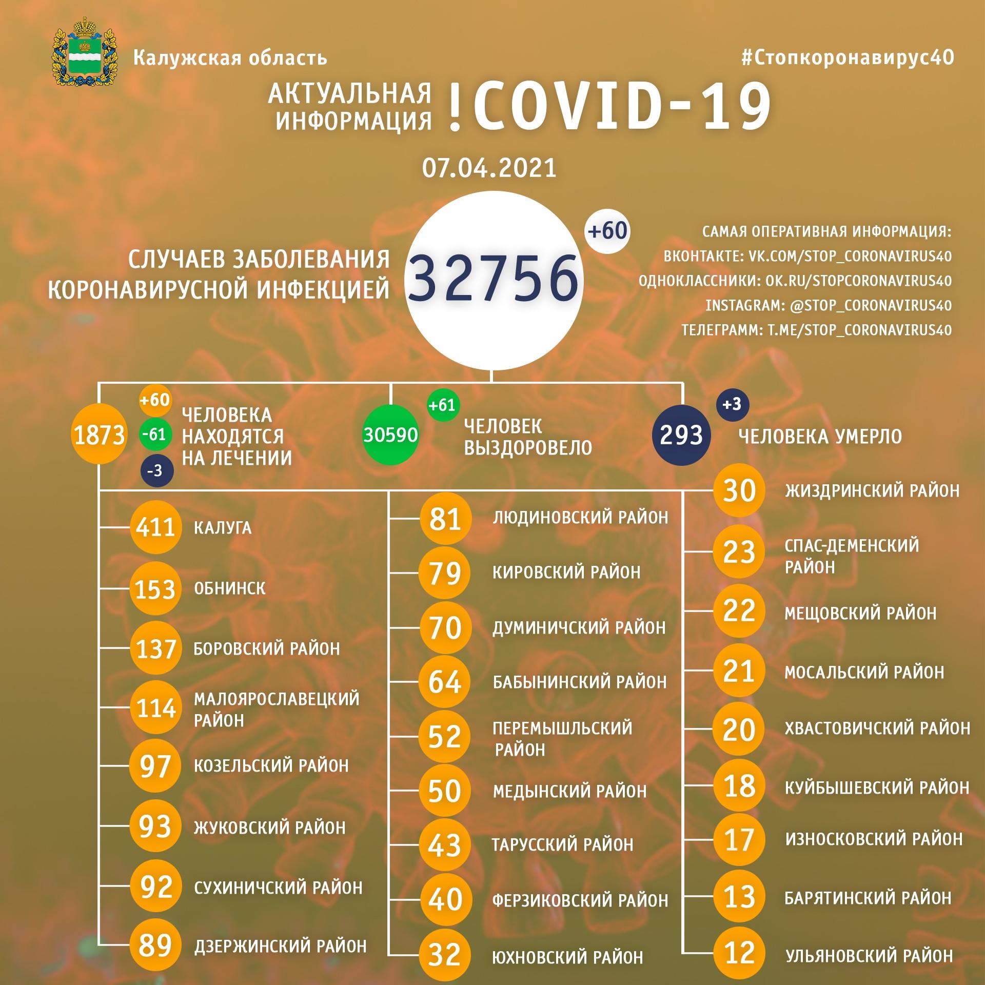 Официальная статистика по коронавирусу в Калужской области на 7 апреля 2021 года.