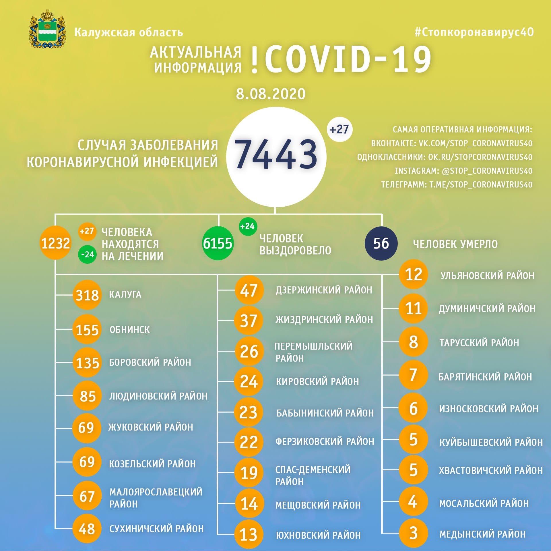 Коронавирус в Калужско области данные на 8 августа 2020 года