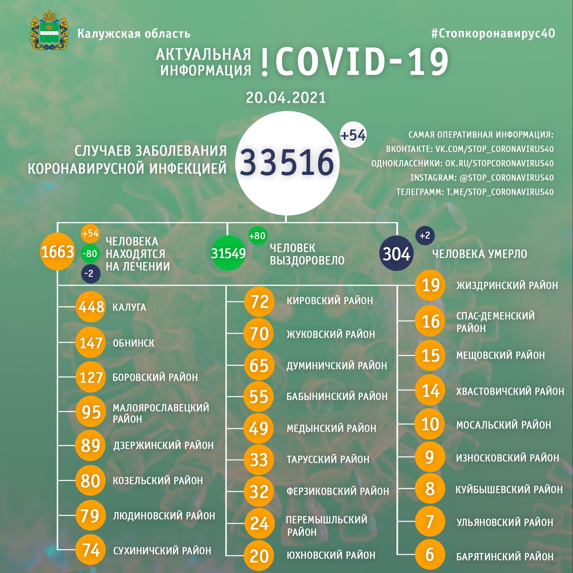 Официальная статистика по коронавирусу в Калужской области на 20 апреля 2021 года.