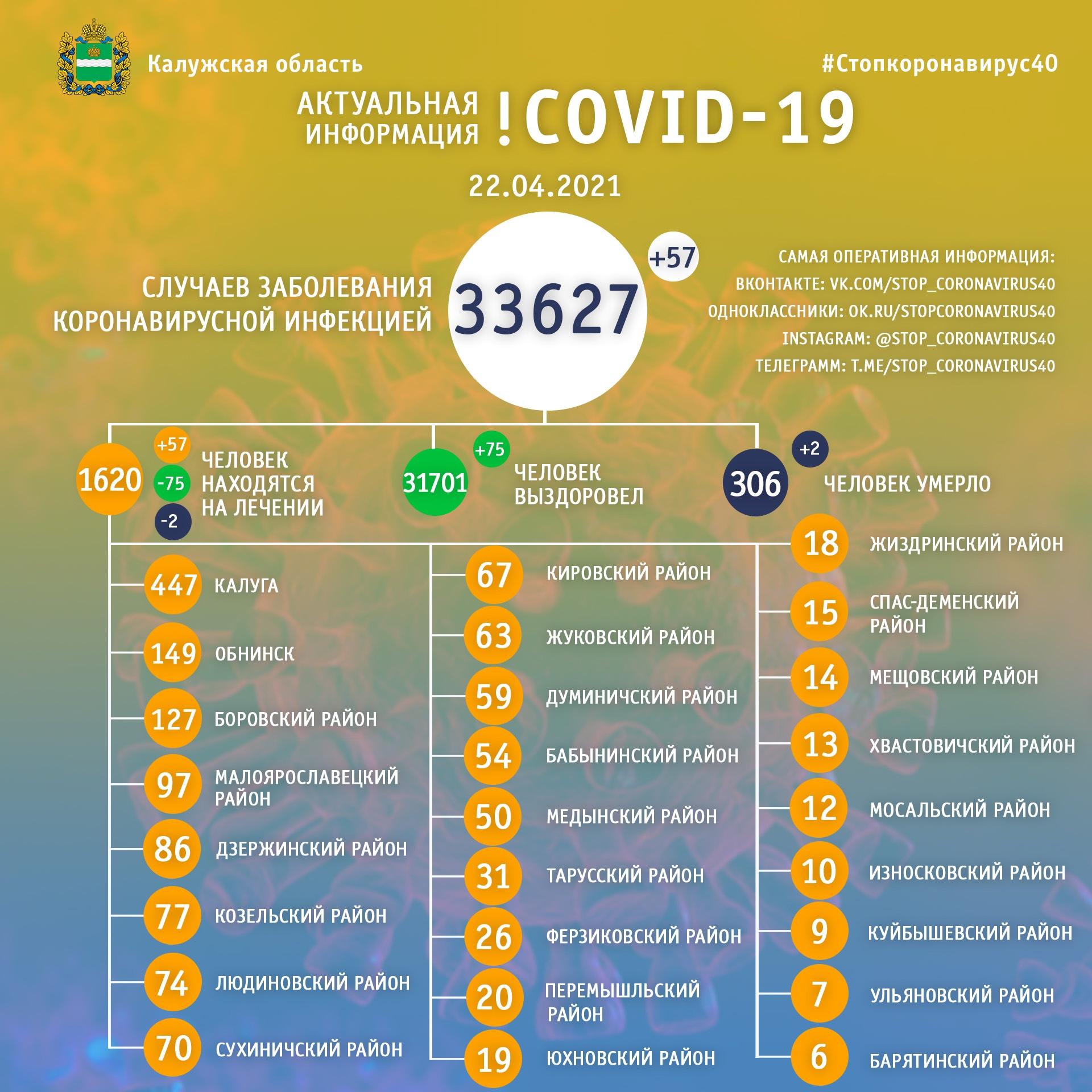 Официальная статистика по коронавирусу в Калужской области на 22 апреля 2021 года.