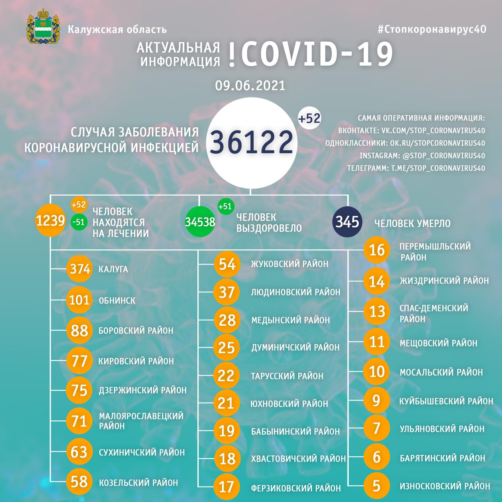 Официальная статистика по коронавирусу в Калужской области на 9 июня 2021 года.