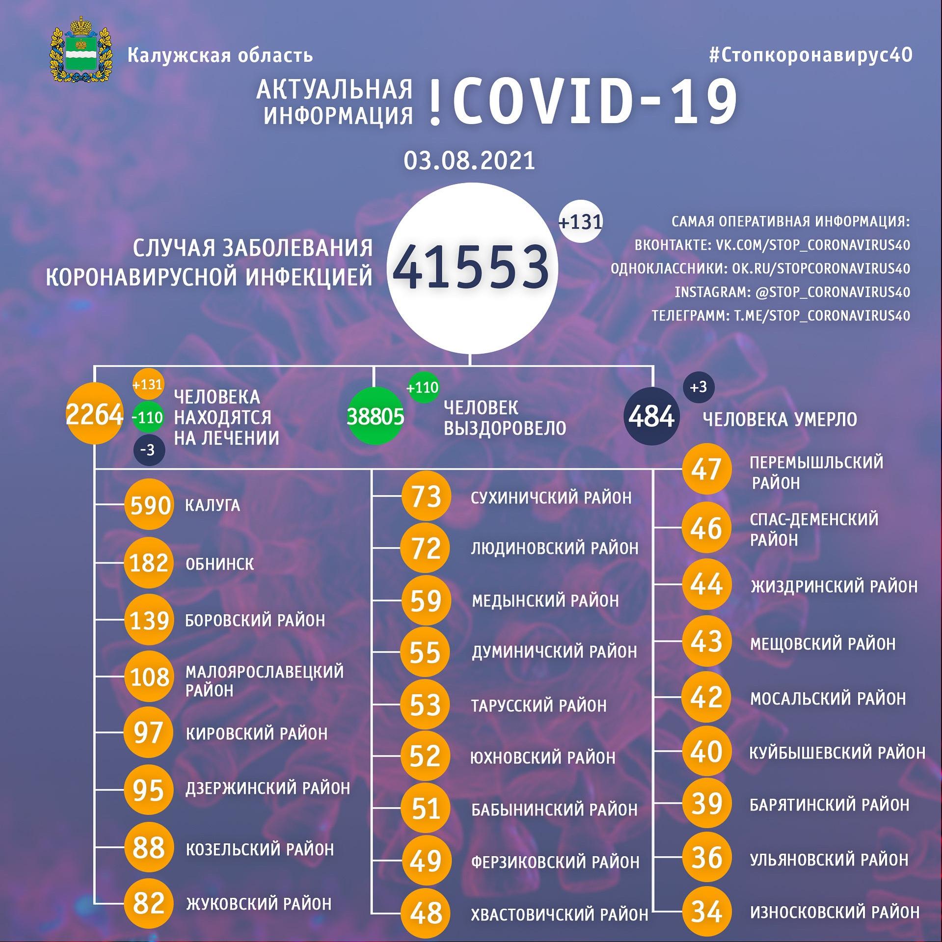 Официальная статистика по коронавирусу в Калужской области на 3 августа 2021 года.